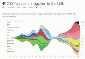 immigration-chart