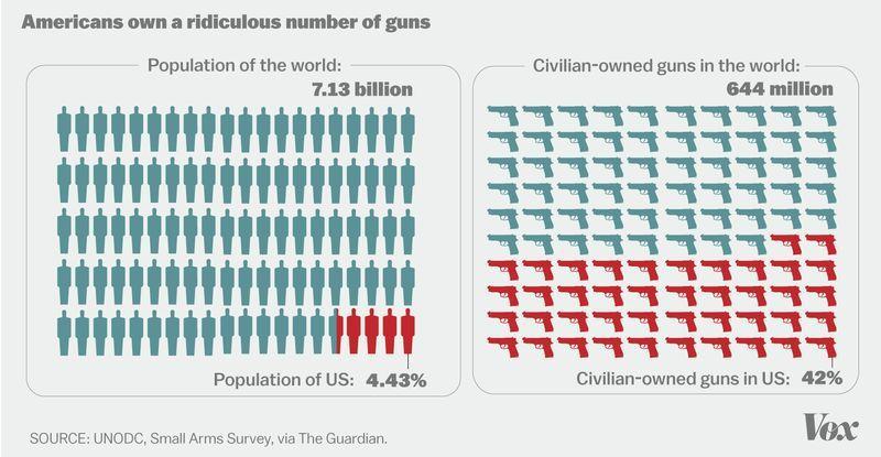 guns_per_capita